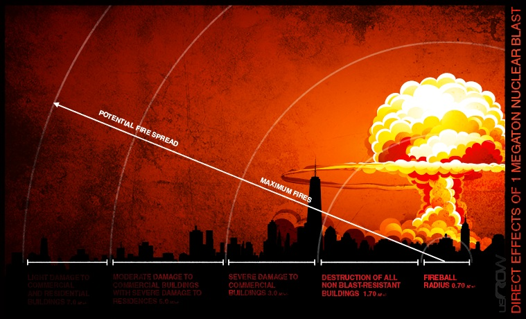 influence of nuclear destruction on the evolution Deterrence theory holds that nuclear weapons are intended to deter other states from attacking with their nuclear weapons, through the promise of retaliation and possibly mutually assured destruction (mad.