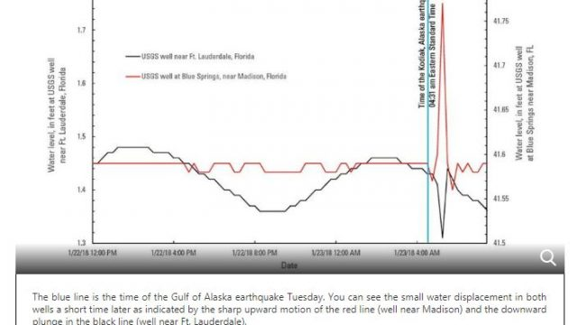 water level rise